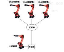 网络远程机械手臂机器人随动复现系统