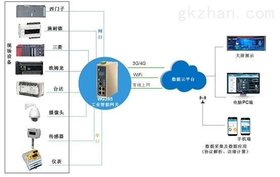 智能工厂物联网组网方式