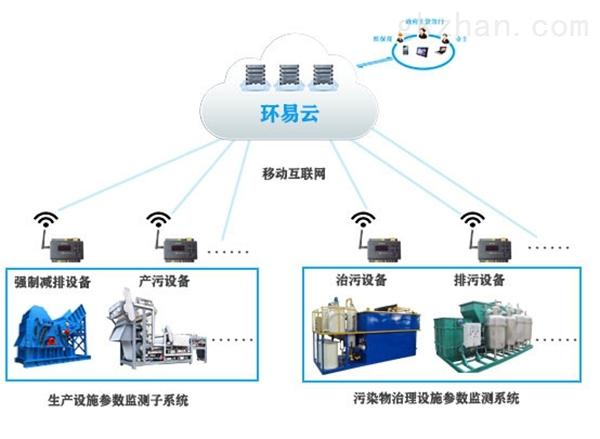 河北省环保分表计电监控平台厂家