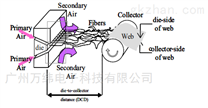 熔喷布电气方案与电气配件