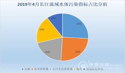 """面對這一首要污染因子 """"長江大保護""""有了新命題"""