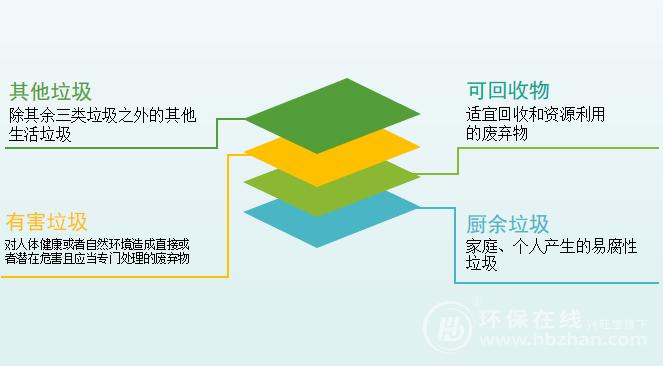 """""""胡萝卜+大棒""""纵向挺进 深圳垃圾分类迎来冲刺期"""