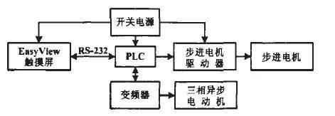 若何运用PLC行为操纵体□例的主题
