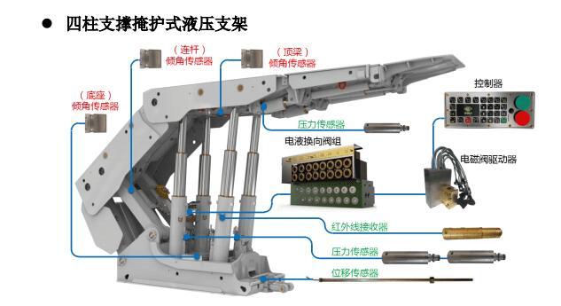 矿井液压支架电液控制电缆护套橡胶连接器主要包括连接设备:驱动器连接器;前立柱压力传感器连接器;后立柱压力传感器连接器;推移行程传感器连接器;电源箱;耦合器连接器;首架控制器;信号转换器连接器等,主要常见规格:LCYBV6;LCFB-4;LCYVB4;LCFB-4(A);LCFB-4;LCYVB-4;LCYBV4;LCYVB4等物料型号
