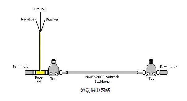 终端供电网络M12电缆组件NMEA 2000连接组件