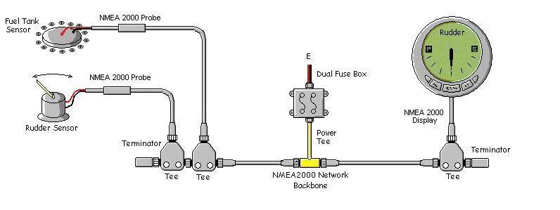 NMEA 2000电缆和连接器扩展网络很简单。要添加一个组件,例如燃油箱传感器,只需将一个T形接头添加到BACKBONE,如图所示。当然,应该有一些方法可用于读取数据,并且在该示例中,显示单元将具有多屏幕能力以允许查看两个传感器。