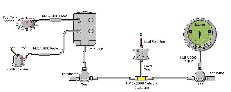 NMEA 2000电缆和连接器中心供电网络一些例外是多端口盒,可从一些制造商处获得。这允许以低成本扩展网络设备。