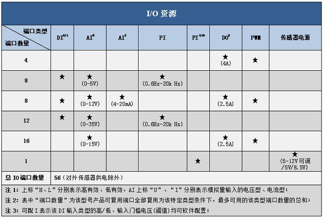 石油装备控制器IO资源图